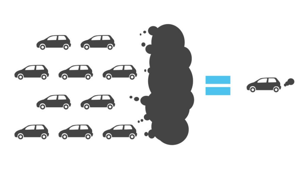 En illustrasjon på delingsøkonomi: Ti biler med en stor røy. Deretter et likhetstegn til en delebil med liten eksos.
